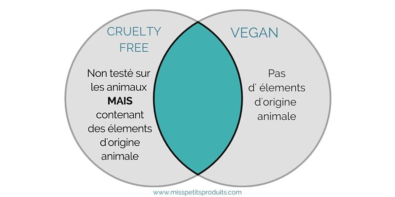 les produits qui sont cruelty free mais pas vegan